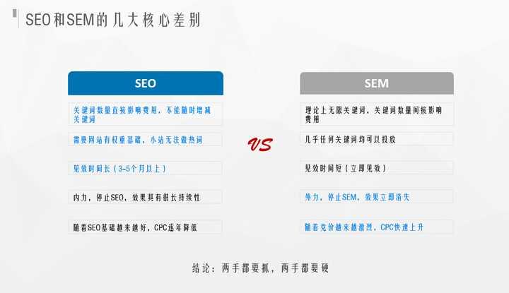 SEM以及SEO有甚么差别呢?插图(4)