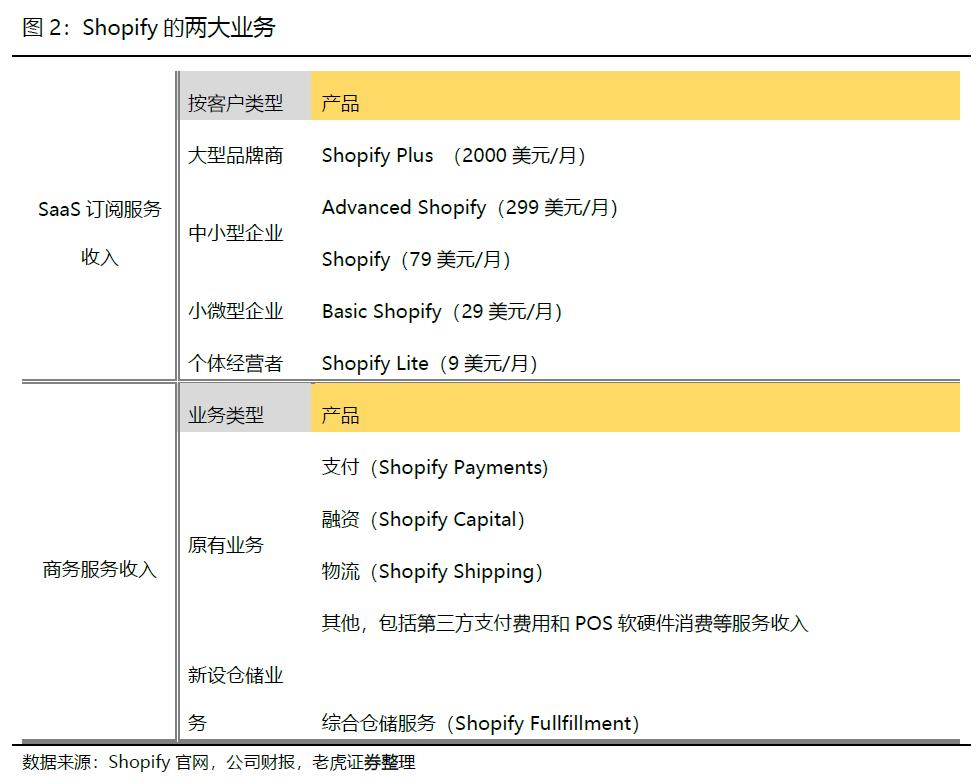 【财报解读】Q1营收、GMV双双实现翻倍,电商黑马Shopify崛起后的潜力是?插图(4)