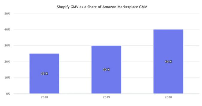 【财报解读】Q1营收、GMV双双实现翻倍,电商黑马Shopify崛起后的潜力是?插图(5)