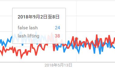 简单粗暴shopify店铺,月利润竟5位数!插图(26)